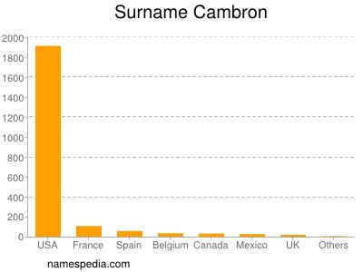 Surname Cambron