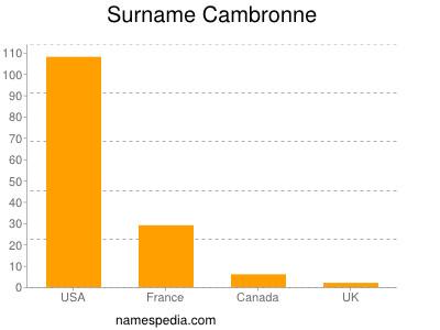 Surname Cambronne