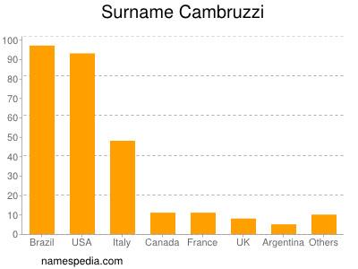 Surname Cambruzzi