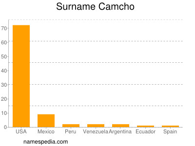 Surname Camcho