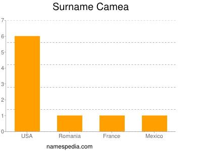 Surname Camea