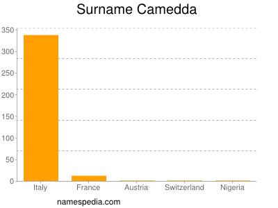 Surname Camedda