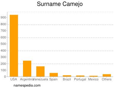 Surname Camejo