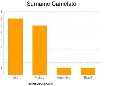 Surname Camelato