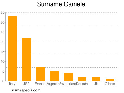 Surname Camele