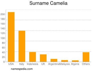 Surname Camelia