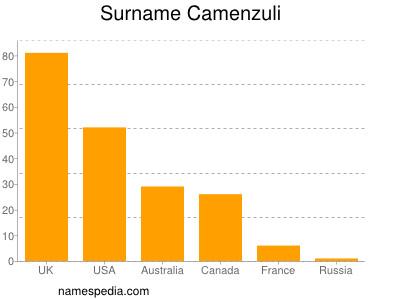 Surname Camenzuli