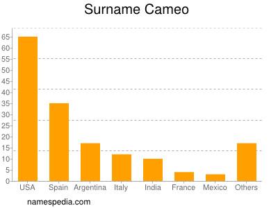 Surname Cameo