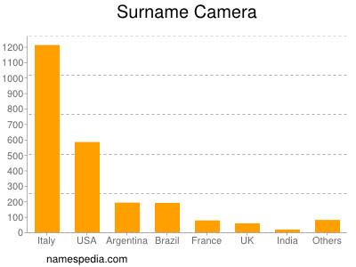 Surname Camera