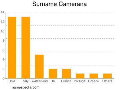Surname Camerana