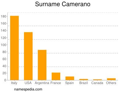 Surname Camerano