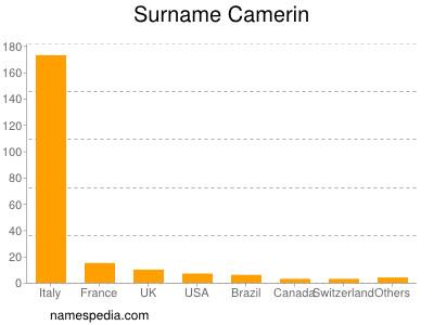 Surname Camerin