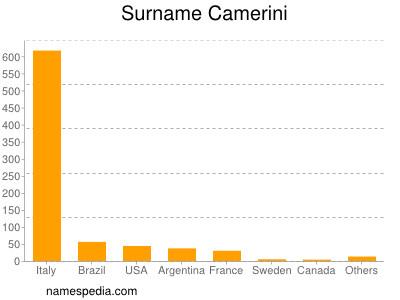 Surname Camerini