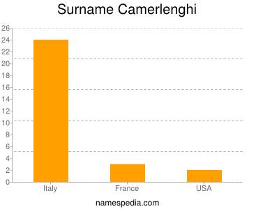 Surname Camerlenghi