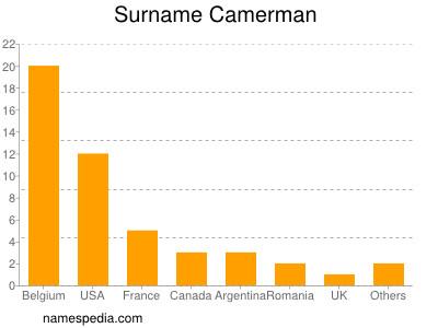 Surname Camerman