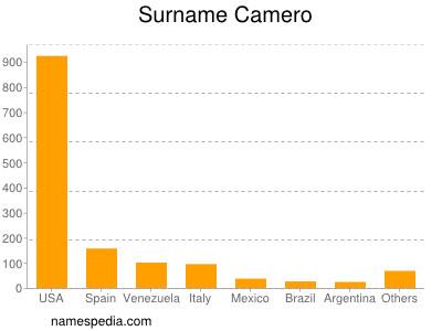 Surname Camero