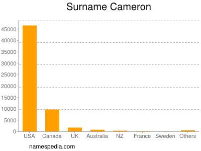 Surname Cameron