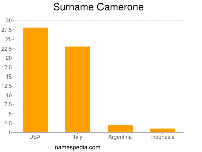 Surname Camerone