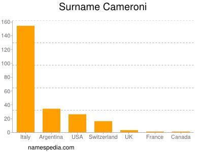 Surname Cameroni