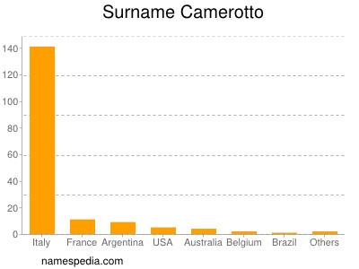 Surname Camerotto