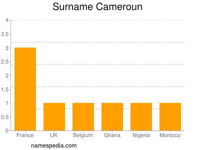 Surname Cameroun