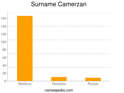 Surname Camerzan