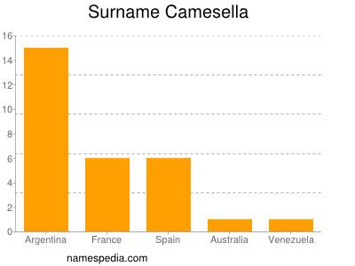 Surname Camesella