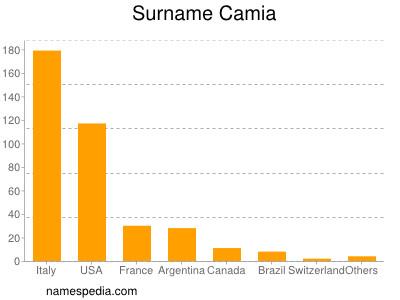 Surname Camia