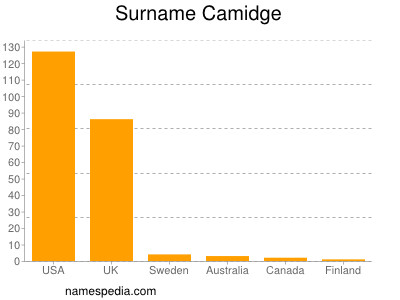 Surname Camidge