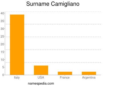 Surname Camigliano