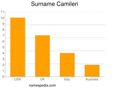 Surname Camileri