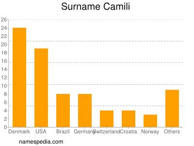 Surname Camili