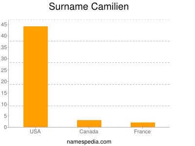 Surname Camilien