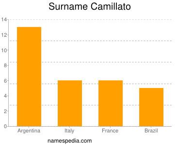 Surname Camillato