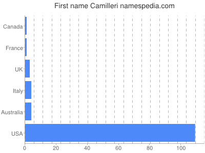 Given name Camilleri