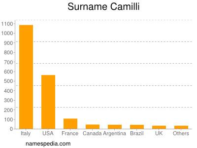 Surname Camilli