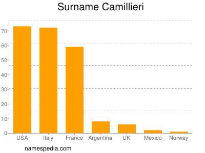 Surname Camillieri