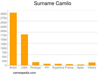 Surname Camilo