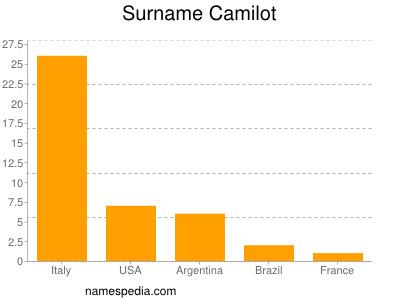 Surname Camilot