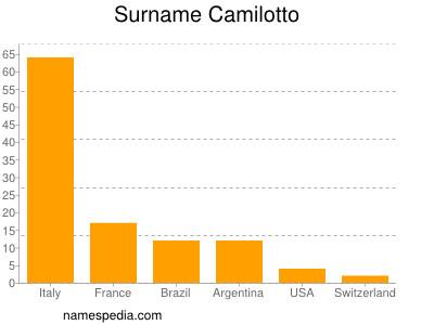 Surname Camilotto