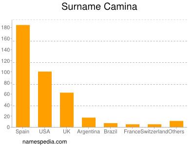Surname Camina