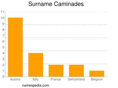 Surname Caminades