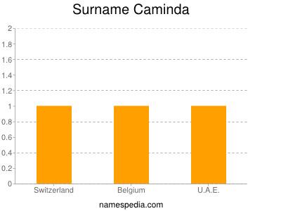 Surname Caminda