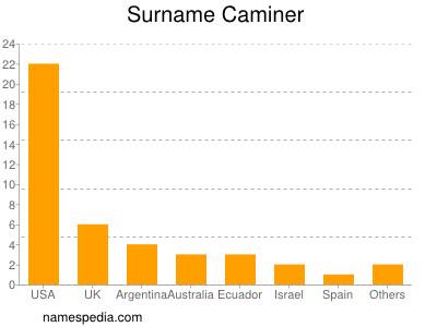 Surname Caminer