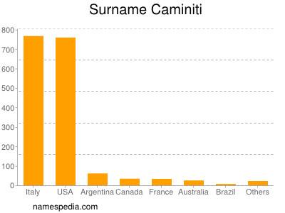 Surname Caminiti