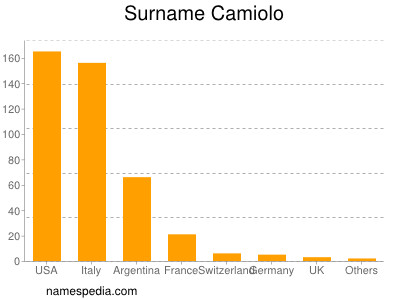 Surname Camiolo