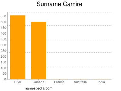 Surname Camire