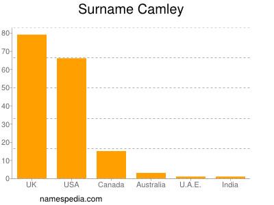 Surname Camley