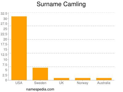 Surname Camling