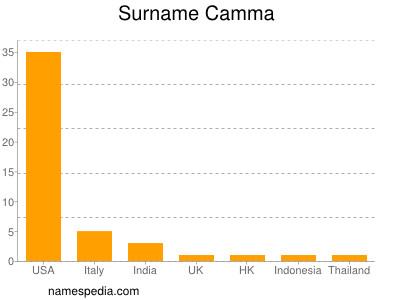 Surname Camma